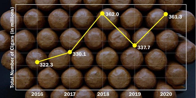 Nhập khẩu xì gà cao cấp đạt 361 triệu vào năm 2020